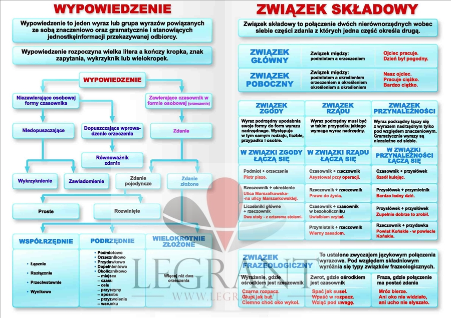 język polski gramatyka i stylistyka klasa 8